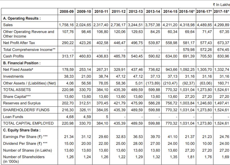 Comparision of Colgate Palmolive yearly numbers - Table 2