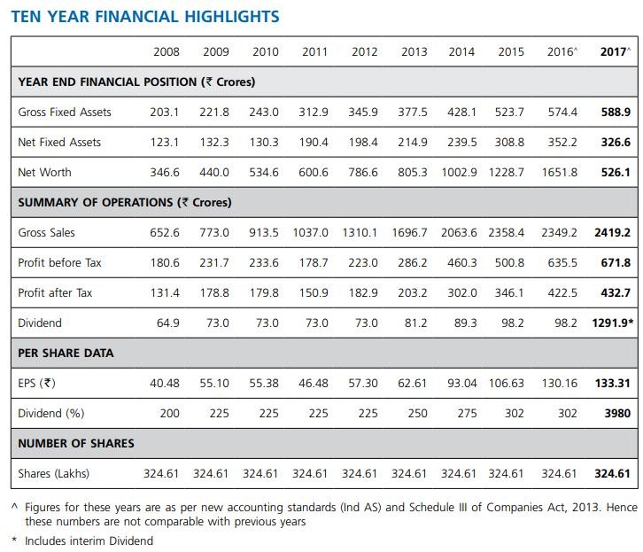 Procter and Gamble performance over the years - Table 3