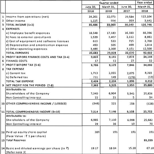 Reliance Result -Q1 FY19